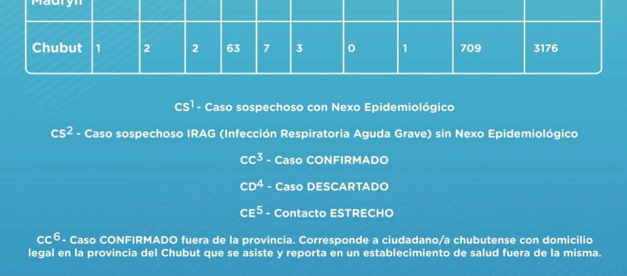CONFIRMAN EL SEGUNDO CASO DE CORONAVIRUS EN CHUBUT