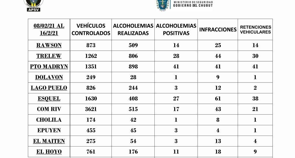 PLAN VERANO SEGURO 2021: SE DETECTARON 149 ALCOHOLEMIAS POSITIVAS DURANTE LOS FUERTES CONTROLES DE TRÁNSITO DESPLEGADOS POR EL FIN DE SEMANA LARGO